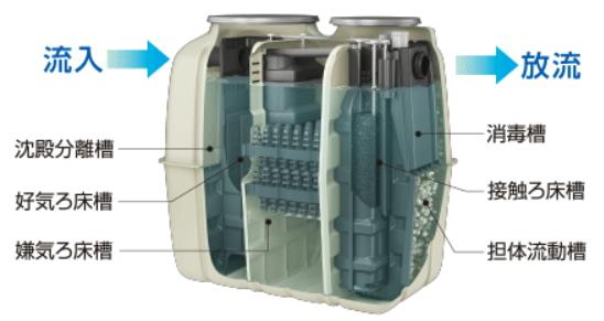 クボタ浄化槽KX2-5内部説明