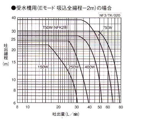 カワエースNF3能力クラフ