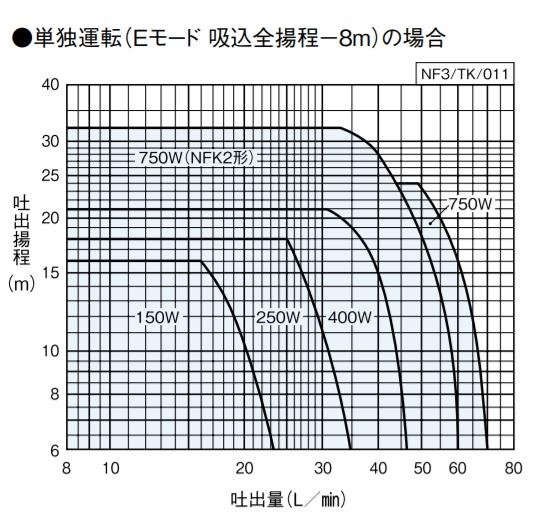 川本ポンプ NF3形適用図