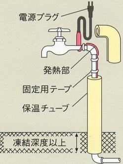 東京特殊電線株式会社 NFオートヒーター 施工例